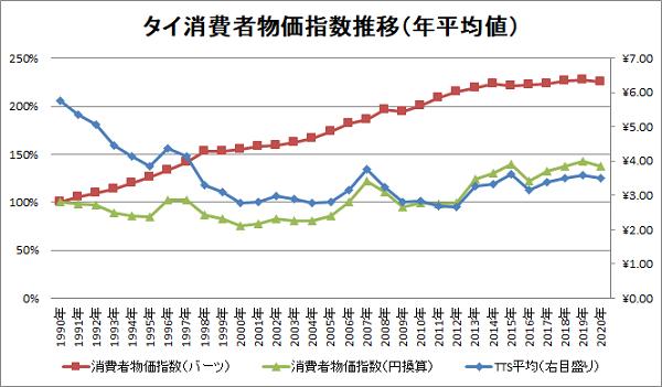 タイ消費者物価指数の推移(1990~2020)