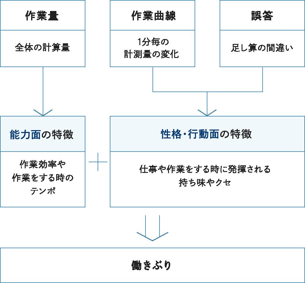 内田クレペリン検査では2つの側面が分ります。