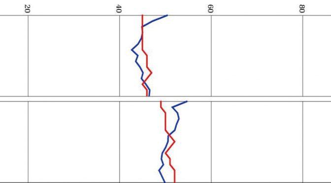内田クレペリン検査事例紹介-臨床小ばなし― 事例 3)公共交通機関で事故を起こした人の曲線
