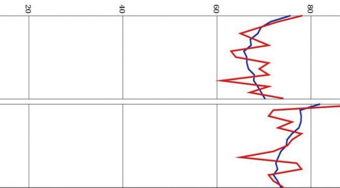 内田クレペリン検査事例紹介-臨床小ばなし― 事例 4)交通事故を起こした人の定型曲線