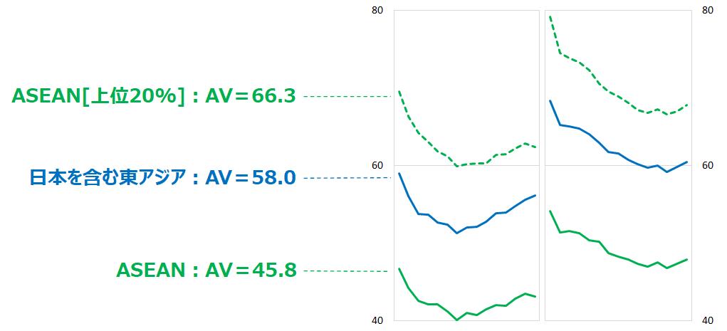 東アジアと東南アジアの作業量比較