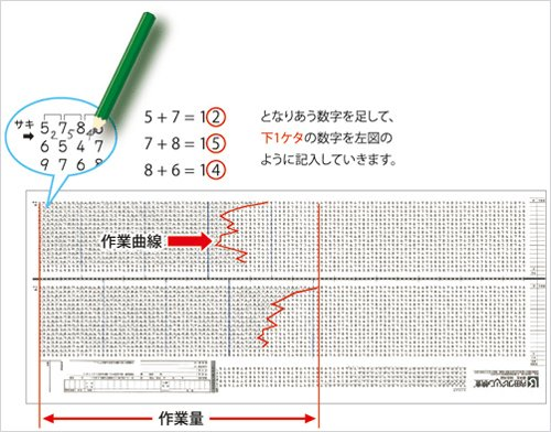 簡単な一桁の足し算を1分毎に行を変えながら、休憩をはさみ前半と後半で各15分間ずつ合計30分間行う検査です。全体の計算量(作業量)、1分毎の計算量の変化の仕方(作業曲線)と誤答から、受検者の能力面と性格・行動面の特徴を総合的に測定します。