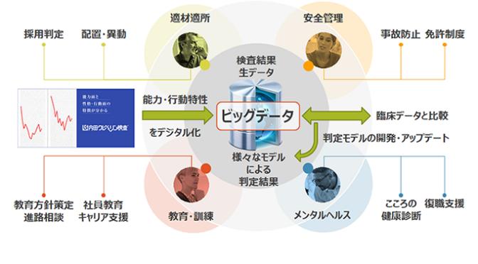 内田クレペリン検査とDX(デジタルトランスフォーメーション)